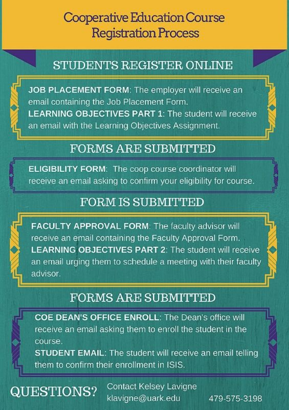 Co-op Class Registration Process